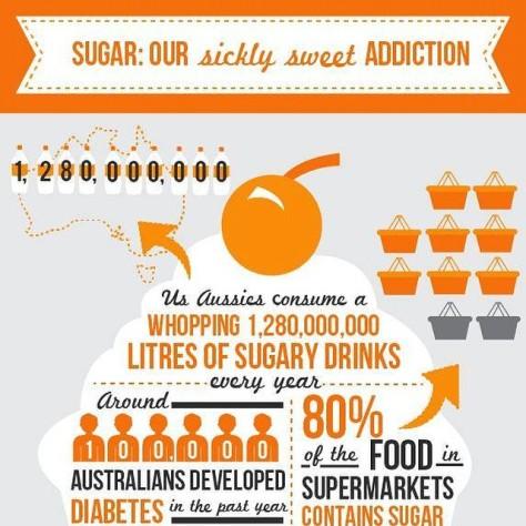 Diabetic Australia