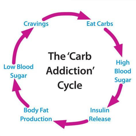 Carb addiction