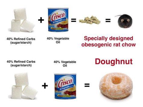 Doughnut crud