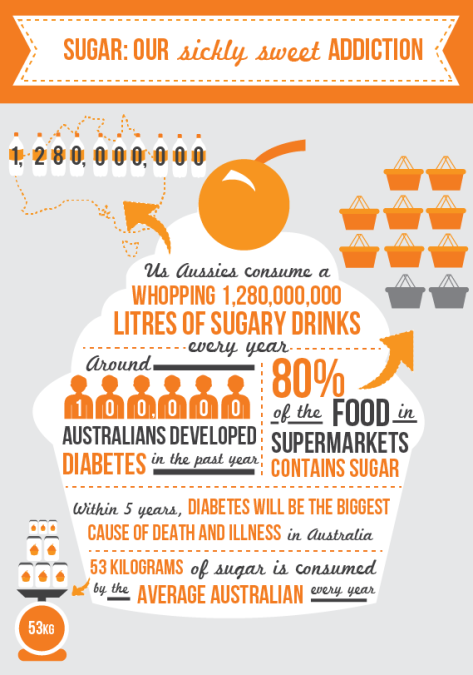 Diabetic Australians