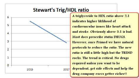 Stewart Trig to HDL cholesterol